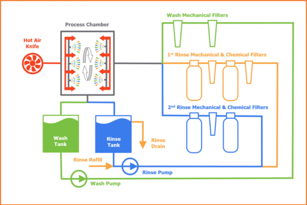 miniswash-iii-process-digram-for-pcb-cleaning